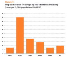 This chart does a good job of detailing the drastic disparity in drug searches.