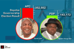 Bayelsa: The Malice of Two Parties
