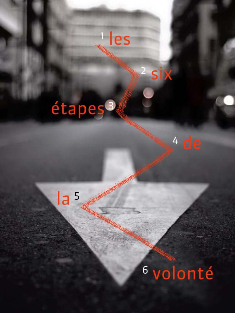 Les 6 étapes de la volonté