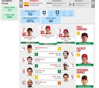 Scuderia Forza - Barcelona 2013