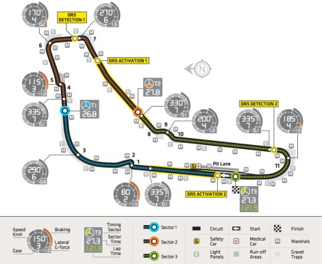 Monza Circuit Characteristics