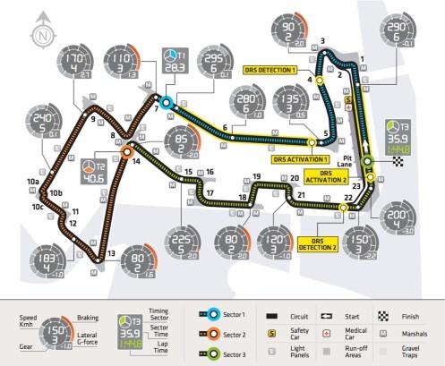 Singapore 2013 Track Characteristics