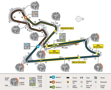 Buddh International Circuit Characteristics 2013