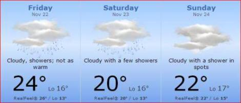 The weather forecast for Interlagos this coming weekend.
