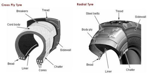 tyre_construction