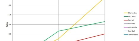 2014 Constructors' Championship Graph Mal