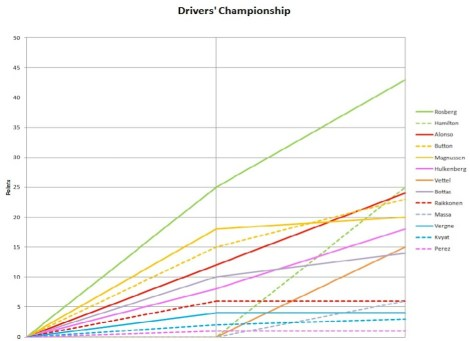 2014 Drivers' Championship Graph Mal