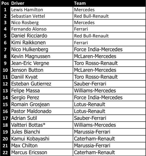 2014 Petronas Malaysian Grand Prix Qualifying Result