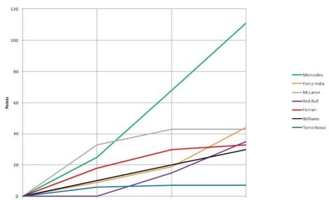 2014 Constructors' Championship Graph Bah