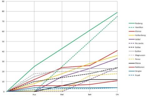 2014 Drivers' Championship Graph China