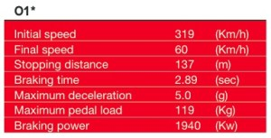 Bahrain 2014 * Turn 01 is considered the most demanding for the braking system. ©Brembo