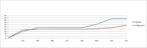 2014 Drivers' Championship Team-mate Comparison Graph post-Austria But-Mag