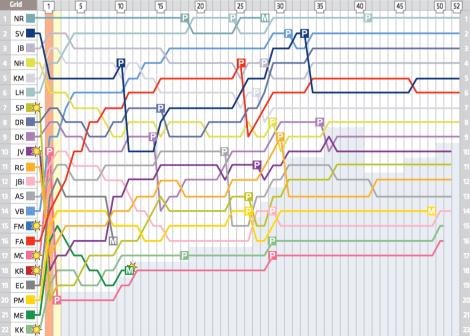 2014 British Grand Prix Lap Chart