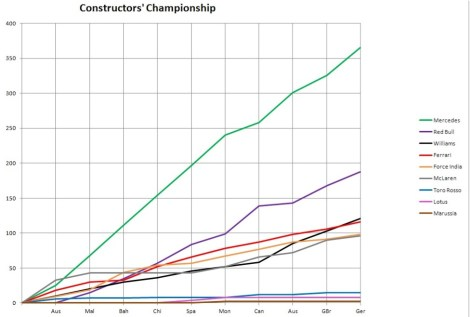 2014 Constructors' Championship Graph Germany