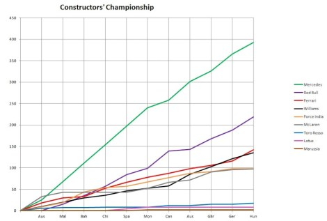2014 Constructors' Championship Graph Hungary