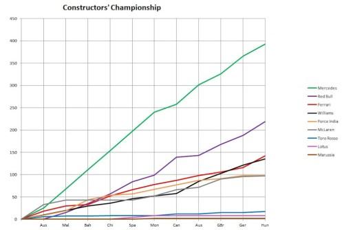2014 Constructors' Championship Graph Hungary