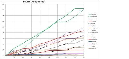 2014 Drivers' Championship Graph Britain