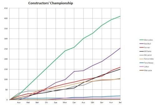 2014 Constructors' Championship Graph Belgium