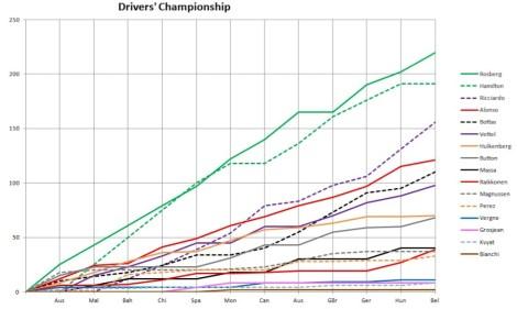 2014 Drivers' Championship Graph Belgium