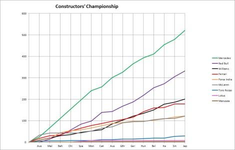 2014 Constructors' Championship Graph Japan