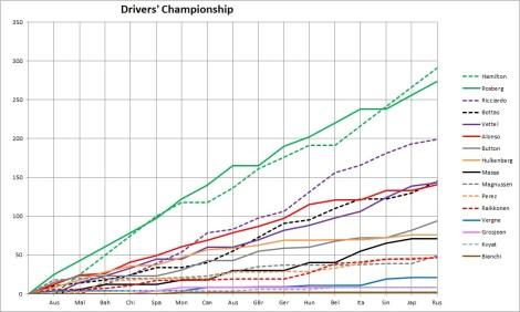 2014 Drivers' Championship Russia