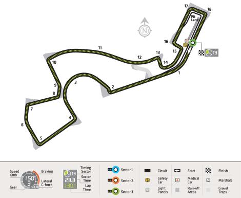 2014 RussianGP Circuit Characteristics