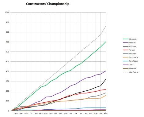 2014 Constructors' Championship Graph Abu Dhabi