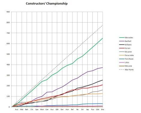 2014 Constructors' Championship Graph Brazil