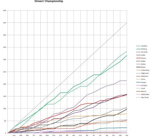 2014 Drivers' Championship Graph Brazil