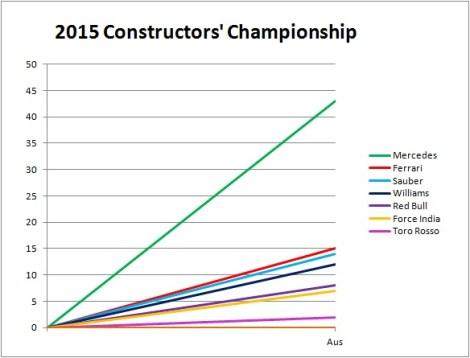 2015 Constructors' Champinship Australia