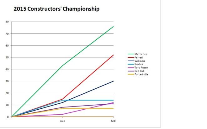 2015 Constructors' Champinship Malaysia