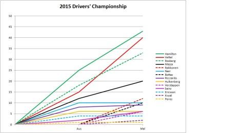 2015 Drivers' Championship Malaysia