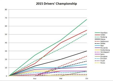 2015 Drivers' Championship China