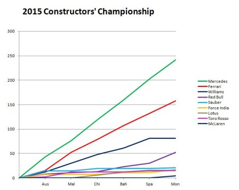 2015 Constructors' Championship Monaco