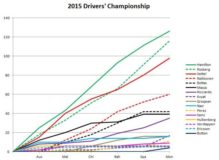 2015 Drivers' Championship Monaco