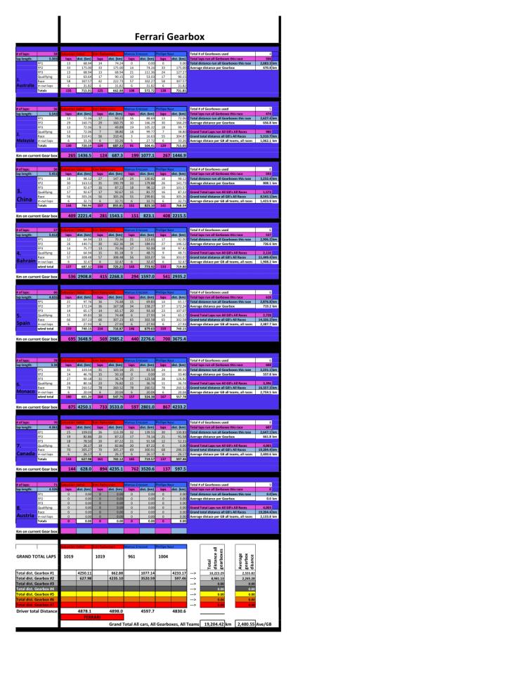 ferrari specific gearbox --june 15--(ver 4.0)