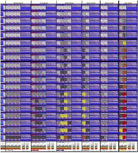Full gearbox chart with projections