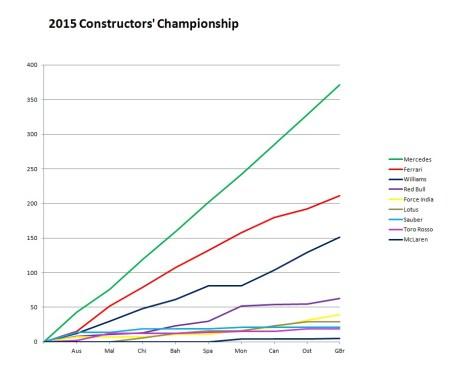 2015 Constructors' Championship Britain