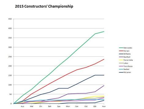 2015 Constructors' Championship Hungary