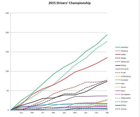 2015 Drivers' Championship Britain