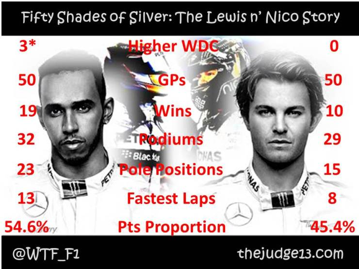 *Third season incomplete, though Lewis is leading Nico.