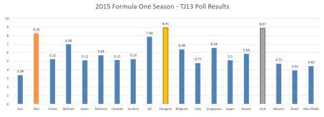 poll standings 2015