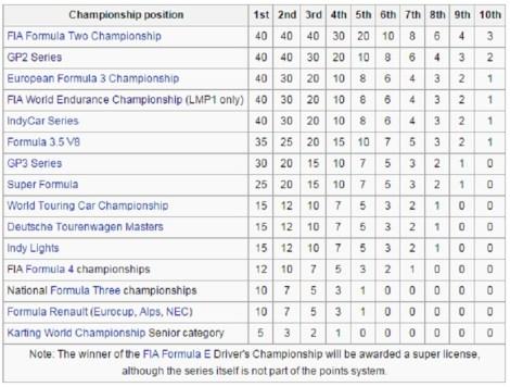 FIA superlicense table