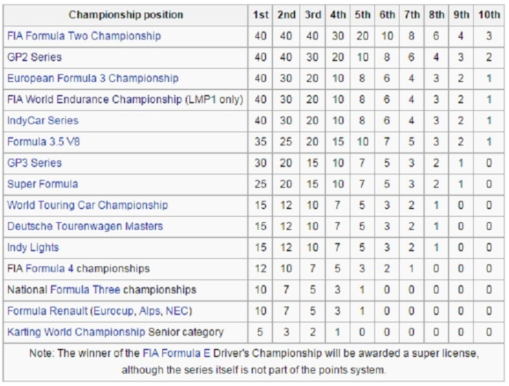 FIA superlicense table