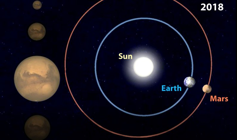 Planet Mars closest to Earth on July 31; similar only in 2035 : PSI