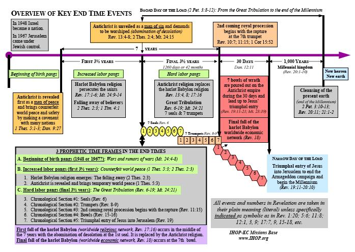 Timeline of end time events also timechart the key david rh thekeyofdavid wordpress