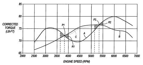 Harley Davidson Dynamic Exhaust System Patent