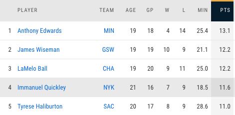 Immanuel Quickley, Knicks, NBA rookie scoring