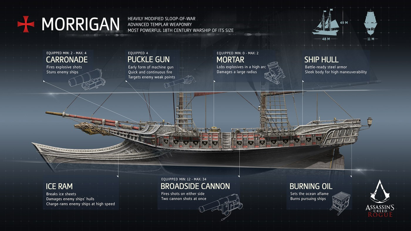 Assassin's Creed Rogue Morrigan Features