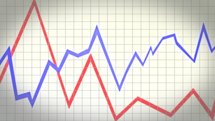 Poor Sales Chart